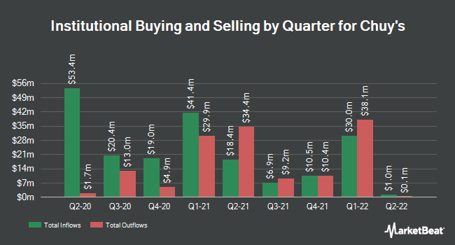 Institutional Ownership by Quarter for Chuy`s (NASDAQ:CHUY)