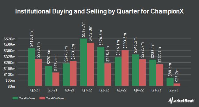 Institutional Ownership by Quarter for ChampionX (NASDAQ:CHX)