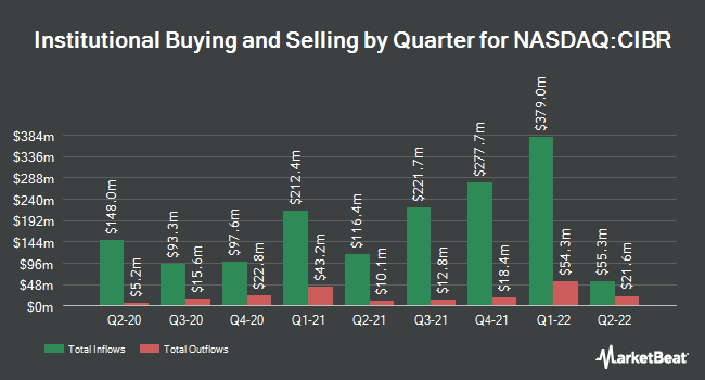 Institutional Ownership by Quarter for First Trust Nasdaq Cybersecurity ETF (NASDAQ:CIBR)