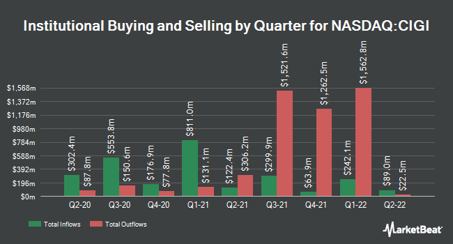 Institutional Ownership by Quarter for Colliers International Group (NASDAQ:CIGI)