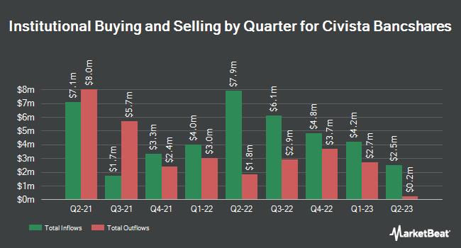 Institutional Ownership by Quarter for Civista Bancshares (NASDAQ:CIVB)