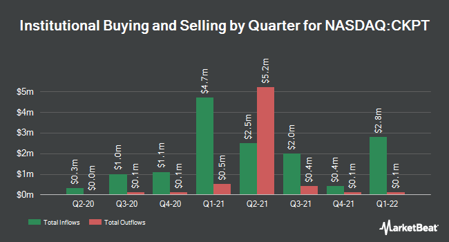 Institutional Ownership by Quarter for Checkpoint Therapeutics (NASDAQ:CKPT)