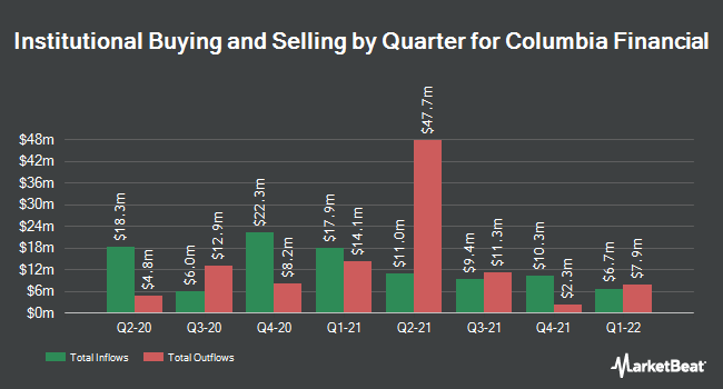 Institutional Ownership by Quarter for Columbia Financial (NASDAQ:CLBK)