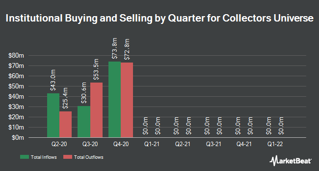 Institutional Ownership by Quarter for Collectors Universe (NASDAQ:CLCT)