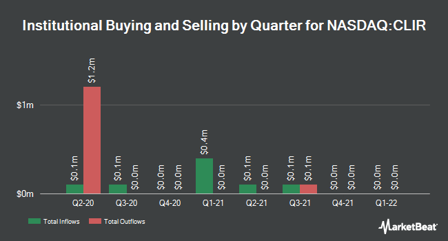 Institutional Ownership by Quarter for Clearsign Combustion Corp (NASDAQ:CLIR)