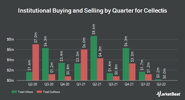 Institutional Ownership by Quarter for Cellectis (NASDAQ:CLLS)