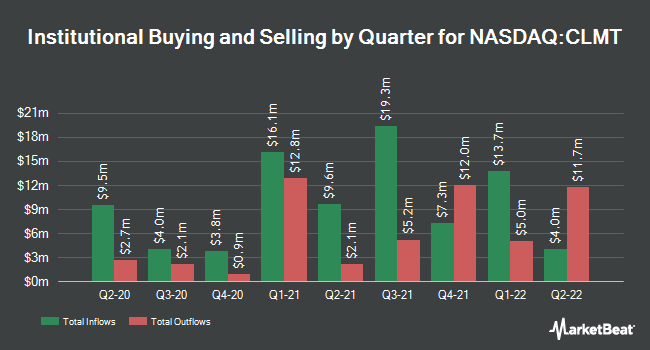 Institutional Ownership by Quarter for Calumet Specialty Products Partners, L.P (NASDAQ:CLMT)