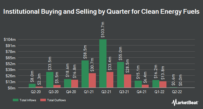 Institutional Ownership by Quarter for Clean Energy Fuels Corp. (NASDAQ:CLNE)