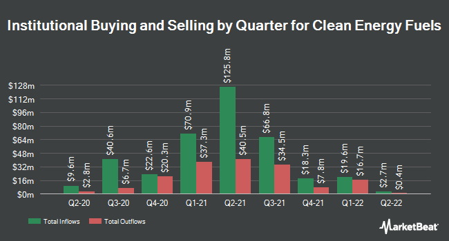 Institutional Ownership by Quarter for Clean Energy Fuels (NASDAQ:CLNE)