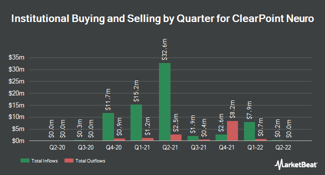 Institutional Ownership by Quarter for ClearPoint Neuro (NASDAQ:CLPT)
