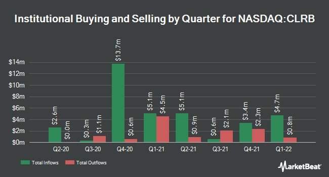 Institutional Ownership by Quarter for Cellectar Biosciences (NASDAQ:CLRB)