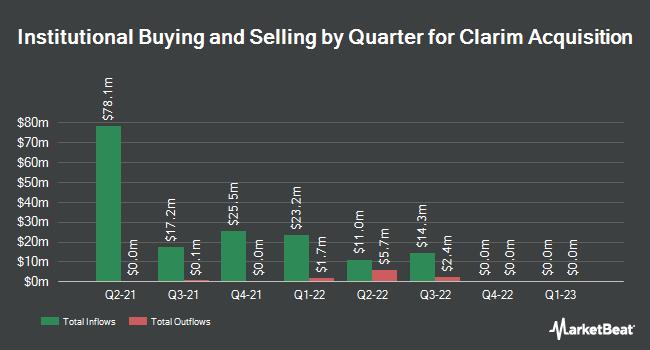 Institutional Ownership by Quarter for Clarim Acquisition (NASDAQ:CLRM)