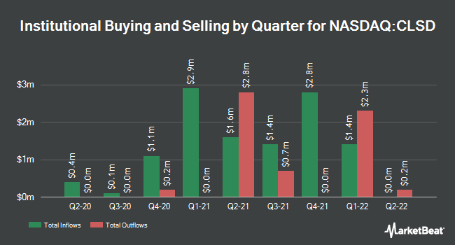 Institutional Ownership by Quarter for Clearside Biomedical (NASDAQ:CLSD)