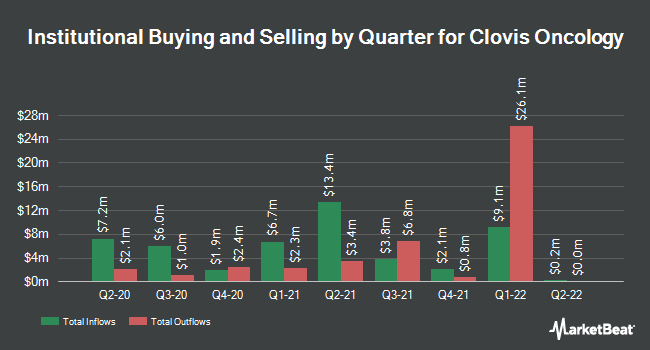 Institutional Ownership by Quarter for Clovis Oncology (NASDAQ:CLVS)