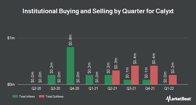 Institutional Ownership by Quarter for Calyxt (NASDAQ:CLXT)
