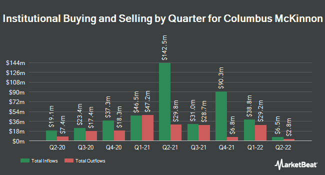 Institutional Ownership by Quarter for Columbus McKinnon Corporation (NASDAQ:CMCO)