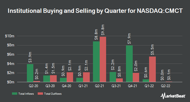 Institutional Ownership by Quarter for CIM Commercial Trust (NASDAQ:CMCT)