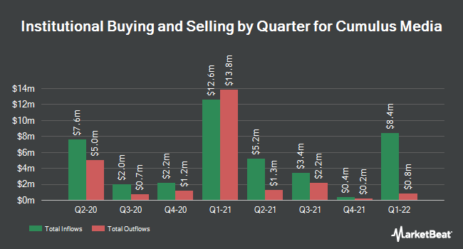 Institutional Ownership by Quarter for Cumulus Media (NASDAQ:CMLS)