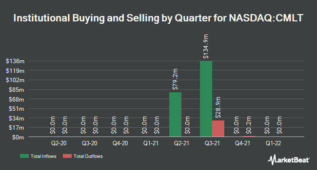 Institutional Ownership by Quarter for CM Life Sciences III (NASDAQ:CMLT)