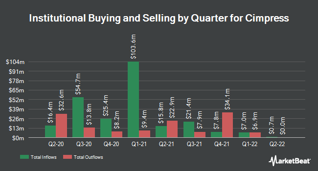 Institutional Ownership by Quarter for Cimpress N.V (NASDAQ:CMPR)