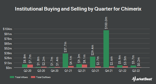 Institutional Ownership by Quarter for Chimerix (NASDAQ:CMRX)