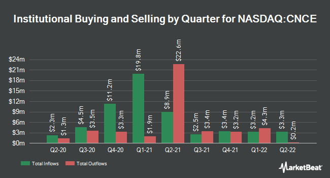Institutional Ownership by Quarter for Concert Pharmaceuticals (NASDAQ:CNCE)