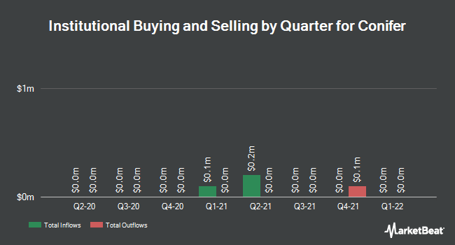Institutional Ownership by Quarter for Conifer Holdings (NASDAQ:CNFR)