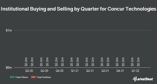 Institutional Ownership by Quarter for Concur Technologies (NASDAQ:CNQR)