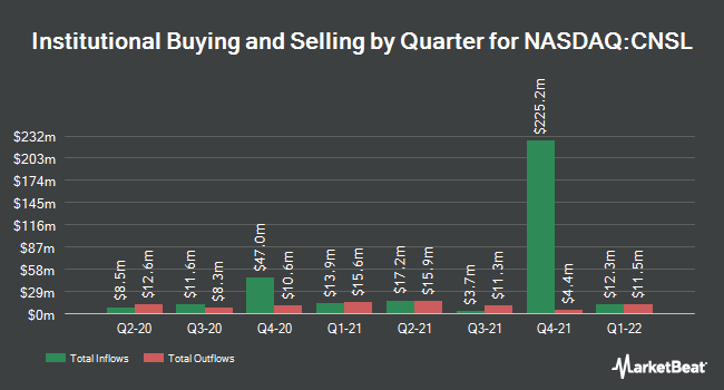 Institutional Ownership by Quarter for Consolidated Communications Holdings (NASDAQ:CNSL)