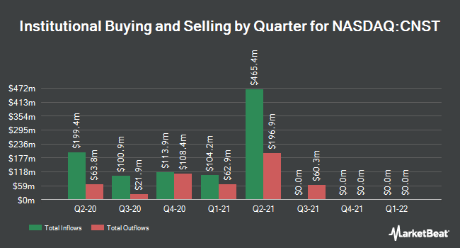 Institutional Ownership by Quarter for Constellation Pharmaceuticals (NASDAQ:CNST)