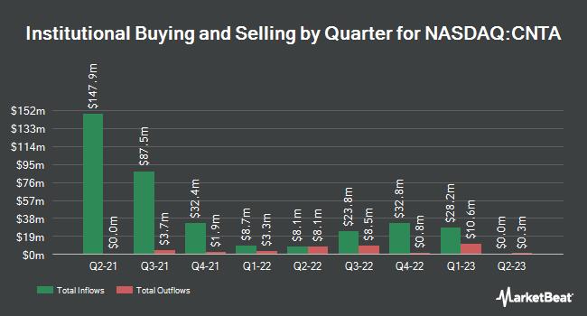 Institutional Ownership by Quarter for Centessa Pharmaceuticals (NASDAQ:CNTA)