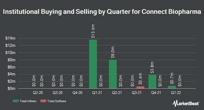 Institutional Ownership by Quarter for Connect Biopharma (NASDAQ:CNTB)