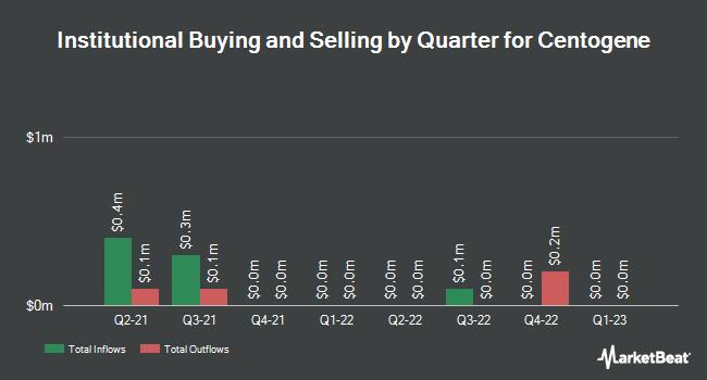Institutional Ownership by Quarter for Centogene (NASDAQ:CNTG)