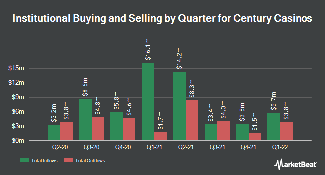 Institutional Ownership by Quarter for Century Casinos (NASDAQ:CNTY)