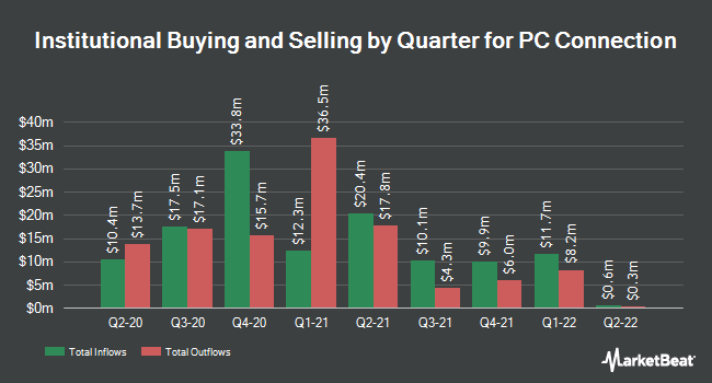 Institutional Ownership by Quarter for PC Connection (NASDAQ:CNXN)