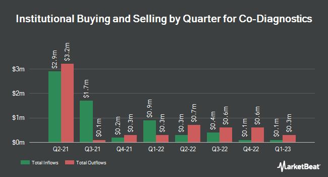 Institutional Ownership by Quarter for Co-Diagnostics (NASDAQ:CODX)