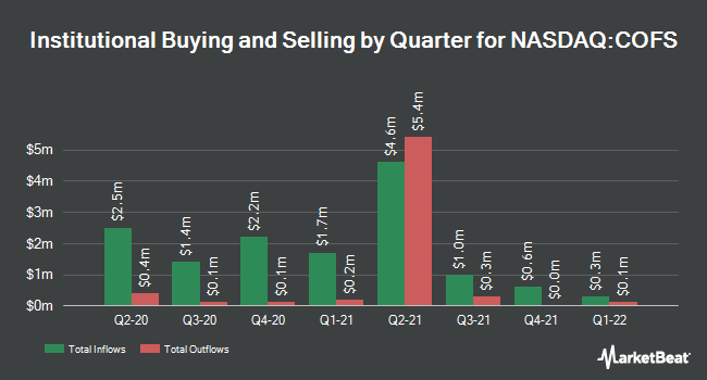 Institutional Ownership by Quarter for ChoiceOne Financial Services (NASDAQ:COFS)