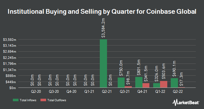 Institutional Ownership by Quarter for Coinbase Global (NASDAQ:COIN)