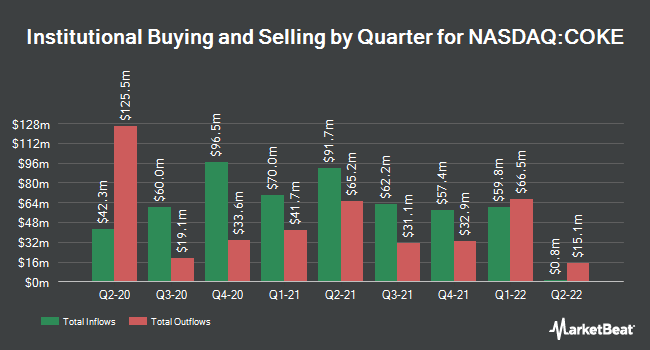 Institutional Ownership by Quarter for Coca-Cola Consolidated (NASDAQ:COKE)