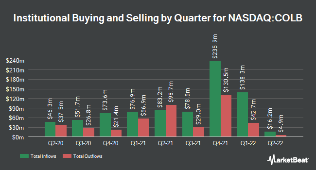 Institutional Ownership by Quarter for Columbia Banking System (NASDAQ:COLB)