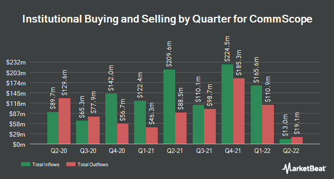 Institutional Ownership by Quarter for CommScope Holding Company (NASDAQ:COMM)