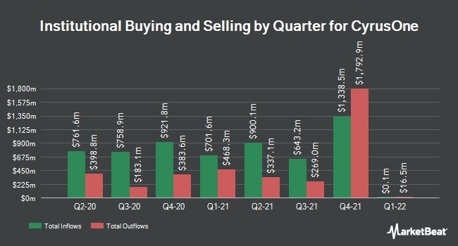 Institutional Ownership by Quarter for CyrusOne (NASDAQ:CONE)