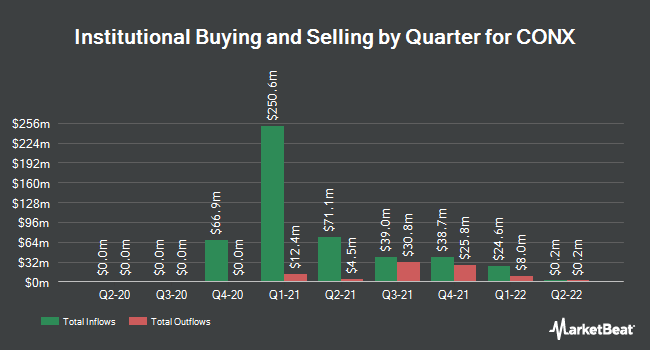 Institutional Ownership by Quarter for CONX (NASDAQ:CONX)