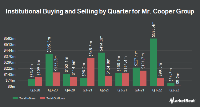 Institutional Ownership by Quarter for Mr. Cooper Group (NASDAQ:COOP)