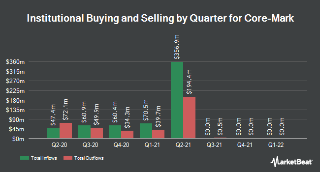 Institutional Ownership by Quarter for Core-Mark (NASDAQ:CORE)