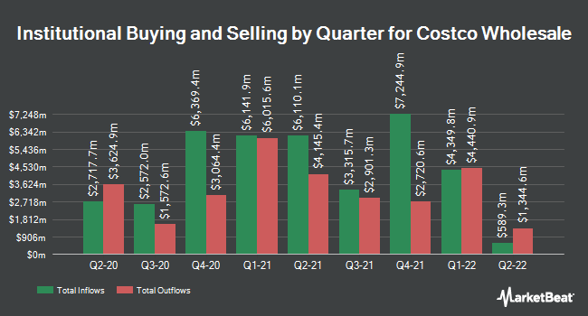 Institutional Ownership by Quarter for Costco Wholesale (NASDAQ:COST)