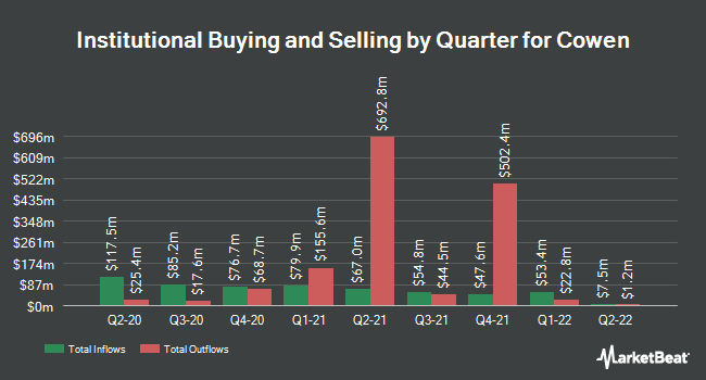 Institutional Ownership by Quarter for Cowen (NASDAQ:COWN)