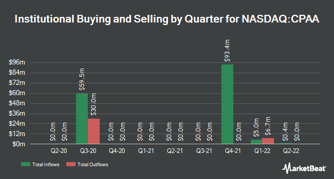 Institutional Ownership by Quarter for Conyers Park II Acquisition (NASDAQ:CPAA)