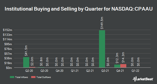Institutional Ownership by Quarter for Conyers Park Acquisition Corp (NASDAQ:CPAAU)