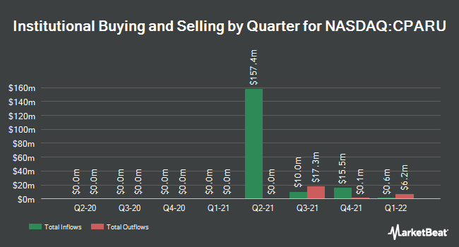 Institutional Ownership by Quarter for Catalyst Partners Acquisition (NASDAQ:CPARU)